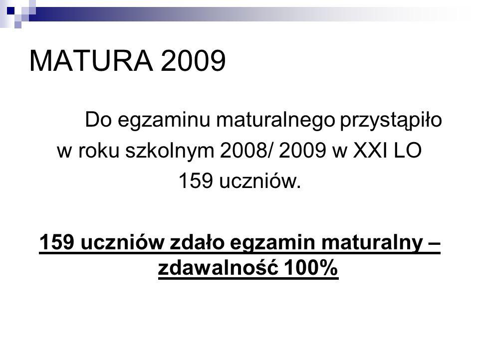 159 uczniów zdało egzamin maturalny – zdawalność 100%