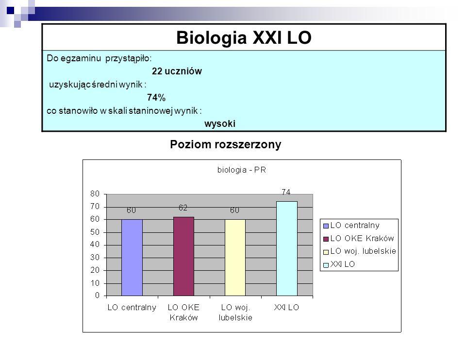 Biologia XXI LO Poziom rozszerzony Do egzaminu przystąpiło: 22 uczniów