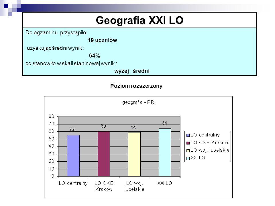 Geografia XXI LO Do egzaminu przystąpiło: 19 uczniów