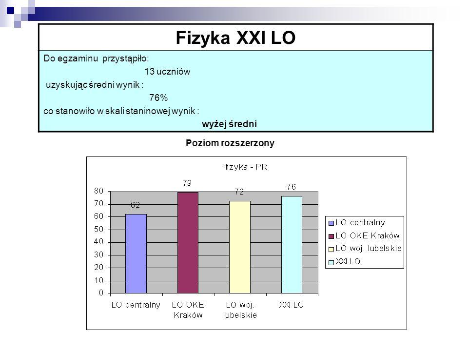 Fizyka XXI LO Do egzaminu przystąpiło: 13 uczniów