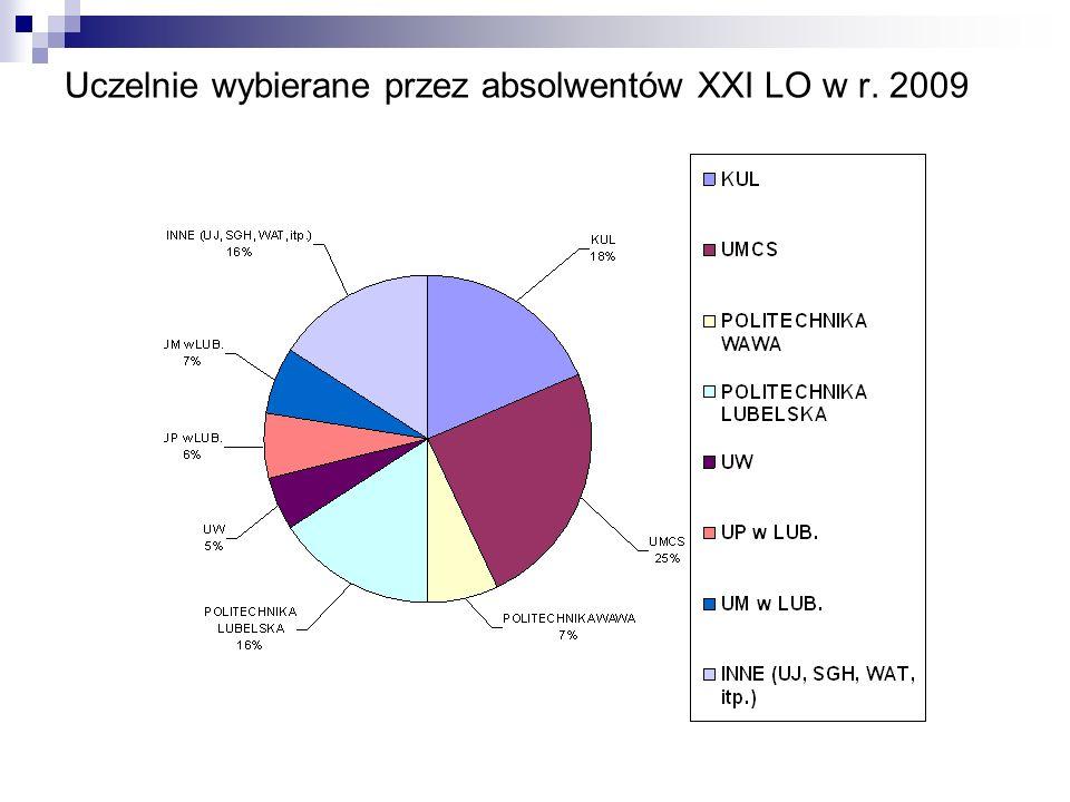 Uczelnie wybierane przez absolwentów XXI LO w r. 2009