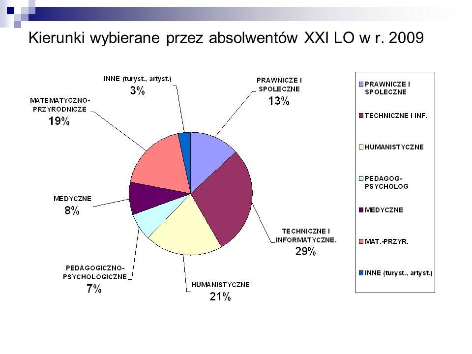 Kierunki wybierane przez absolwentów XXI LO w r. 2009