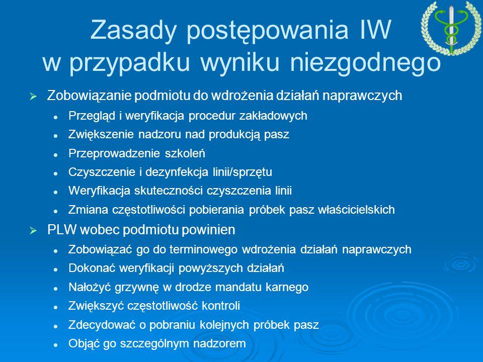 Zasady postępowania IW w przypadku wyniku niezgodnego