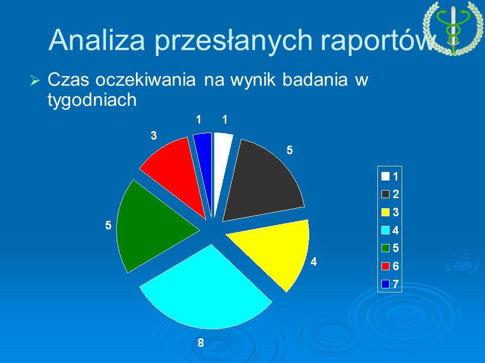 Analiza przesłanych raportów