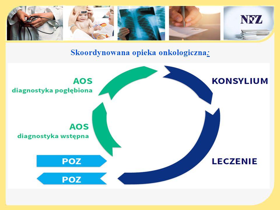 Skoordynowana opieka onkologiczna: