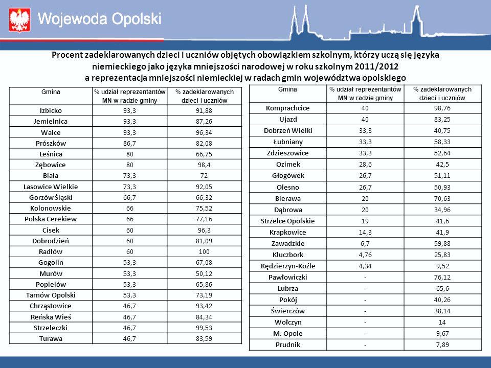 Procent zadeklarowanych dzieci i uczniów objętych obowiązkiem szkolnym, którzy uczą się języka niemieckiego jako języka mniejszości narodowej w roku szkolnym 2011/2012 a reprezentacja mniejszości niemieckiej w radach gmin województwa opolskiego