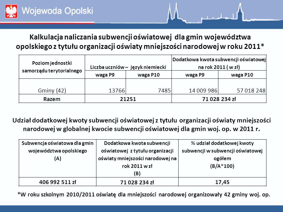 Kalkulacja naliczania subwencji oświatowej dla gmin województwa opolskiego z tytułu organizacji oświaty mniejszości narodowej w roku 2011*