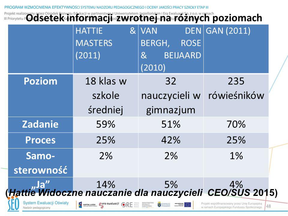 Odsetek informacji zwrotnej na różnych poziomach