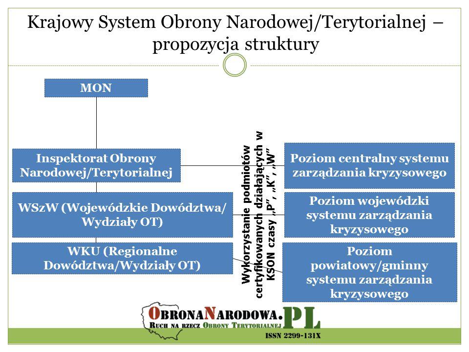 Krajowy System Obrony Narodowej/Terytorialnej – propozycja struktury