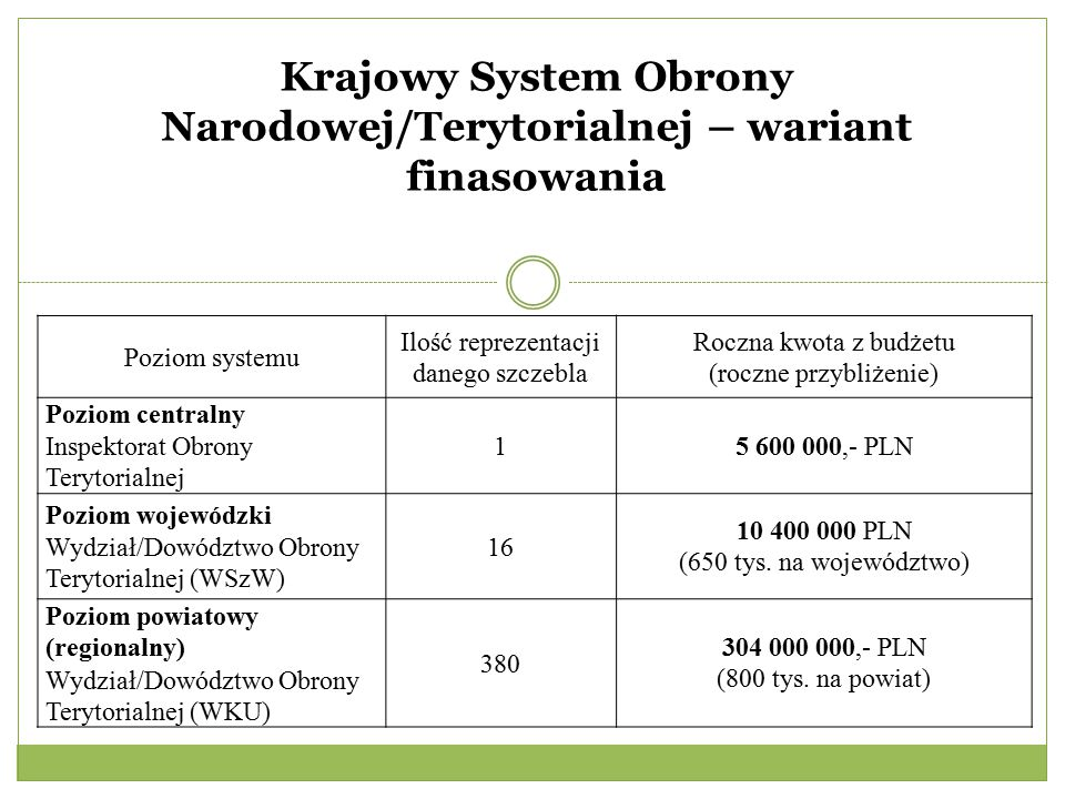 Krajowy System Obrony Narodowej/Terytorialnej – wariant finasowania
