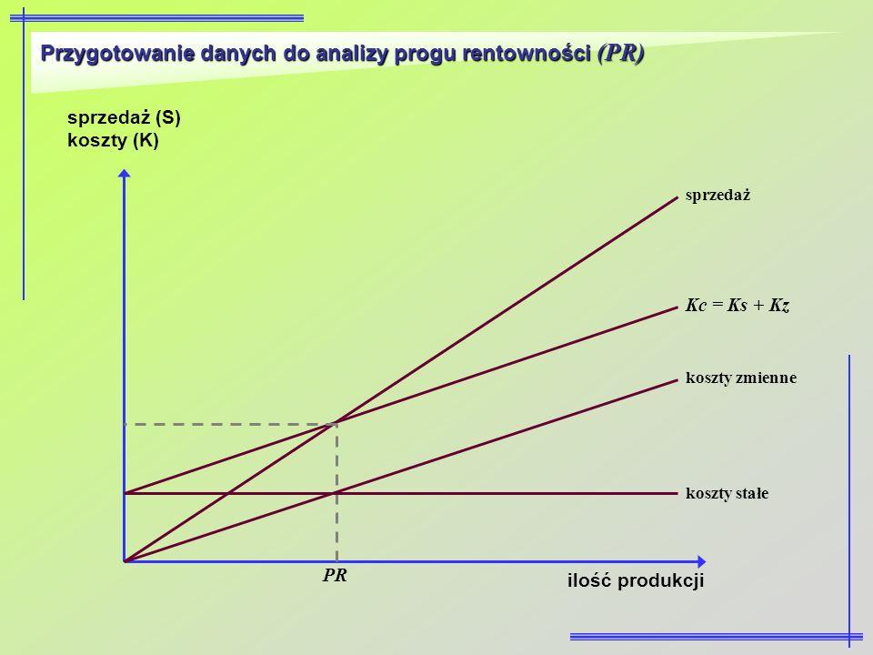 Przygotowanie danych do analizy progu rentowności (PR)
