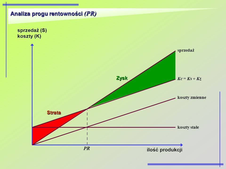 Analiza progu rentowności (PR)