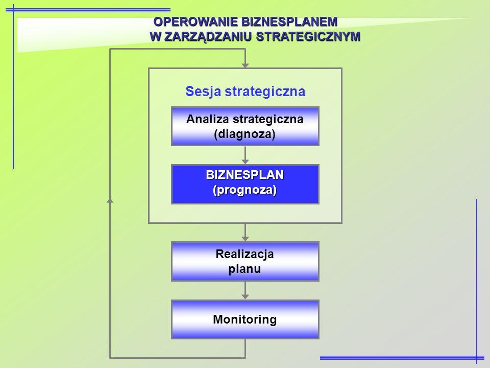 Sesja strategiczna OPEROWANIE BIZNESPLANEM W ZARZĄDZANIU STRATEGICZNYM
