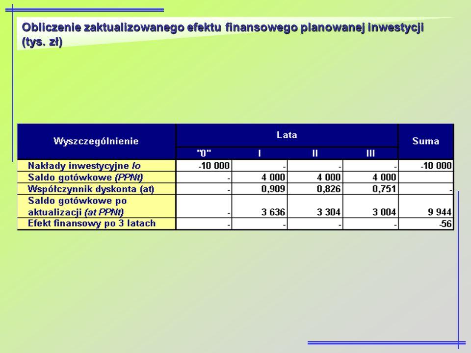 Obliczenie zaktualizowanego efektu finansowego planowanej inwestycji (tys. zł)