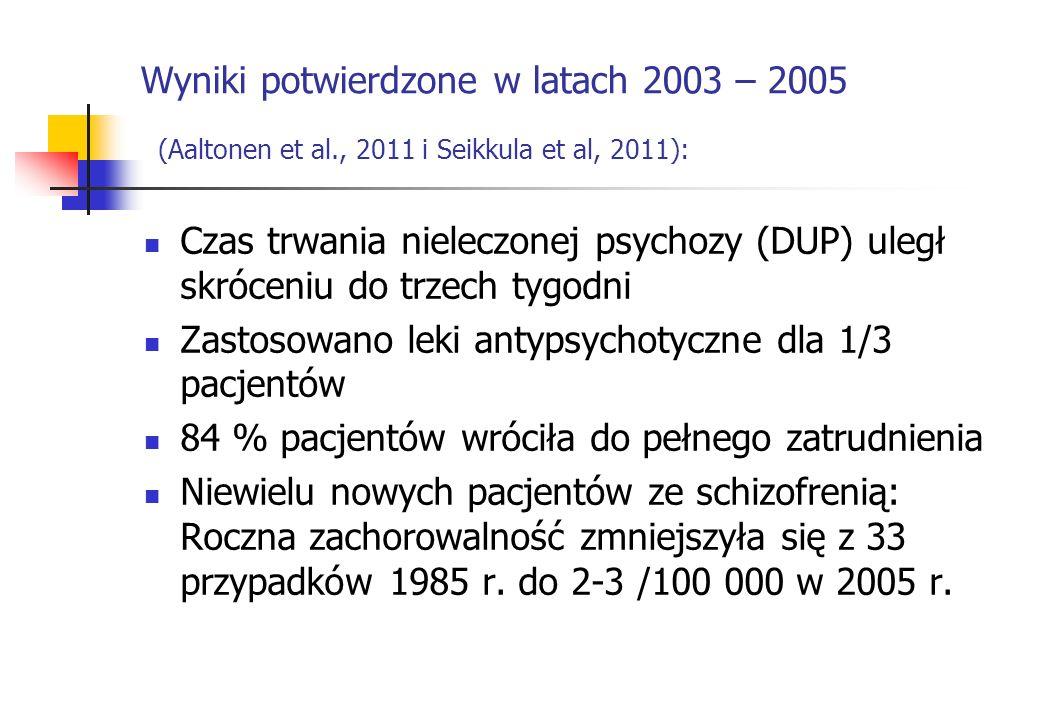 Wyniki potwierdzone w latach 2003 – 2005 (Aaltonen et al