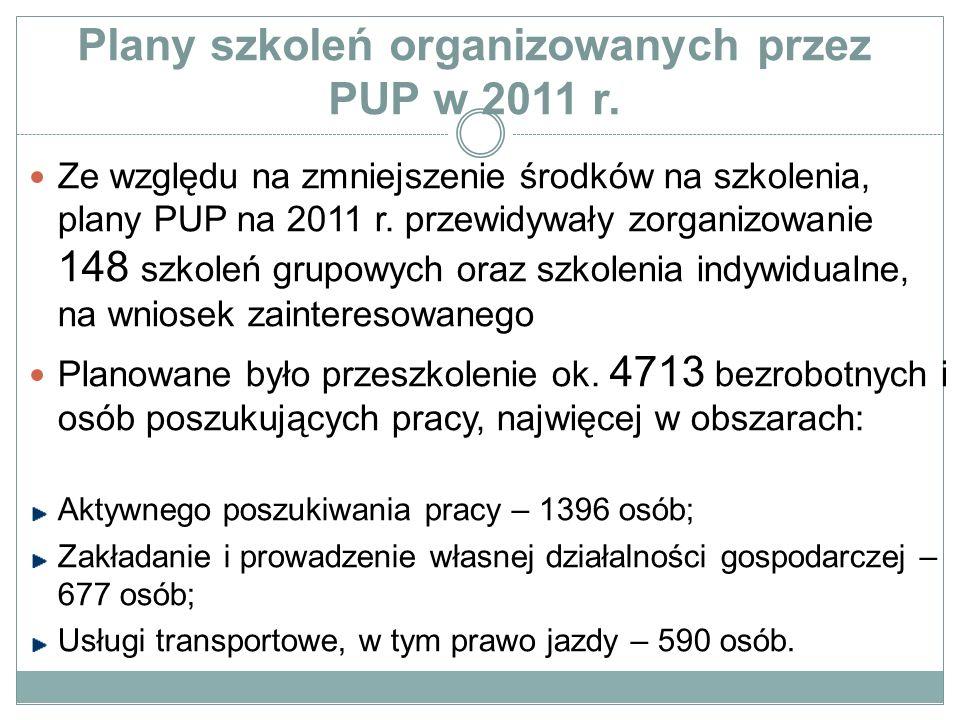 Plany szkoleń organizowanych przez PUP w 2011 r.
