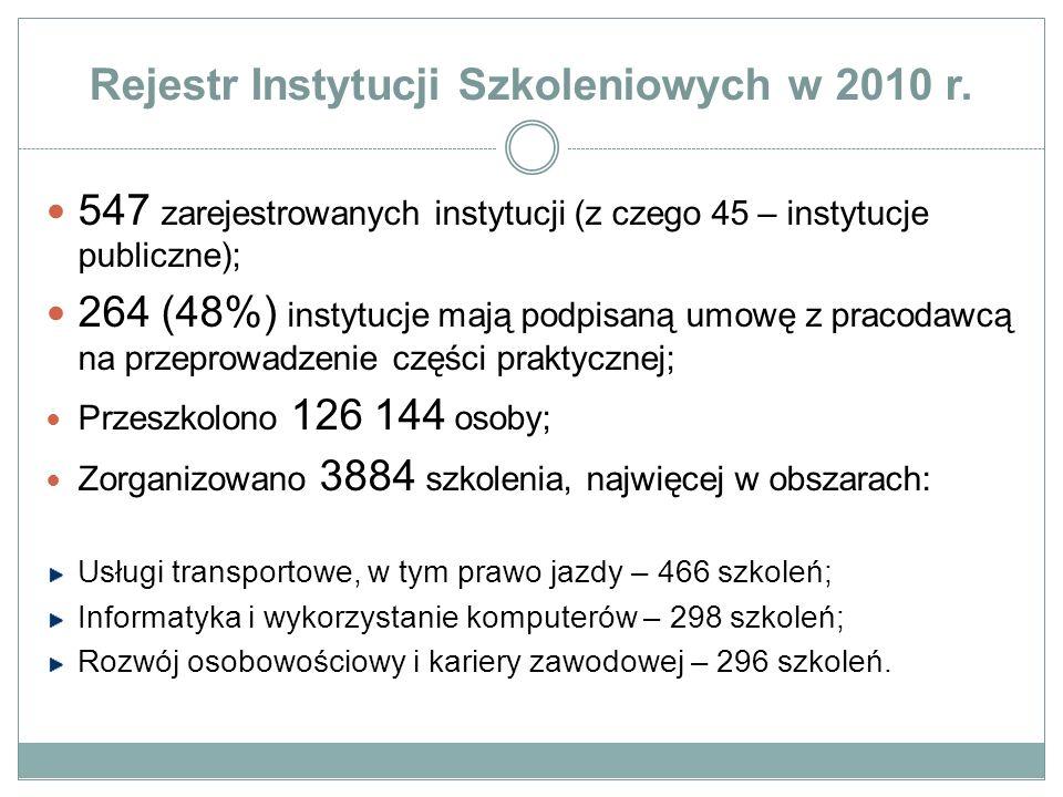 Rejestr Instytucji Szkoleniowych w 2010 r.