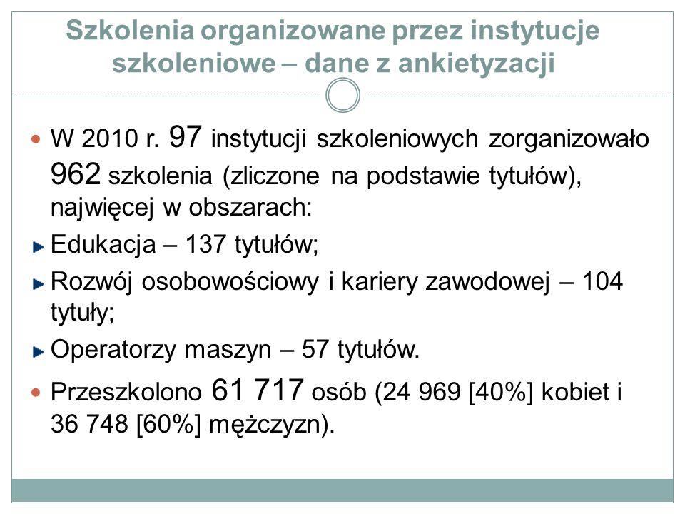 Szkolenia organizowane przez instytucje szkoleniowe – dane z ankietyzacji