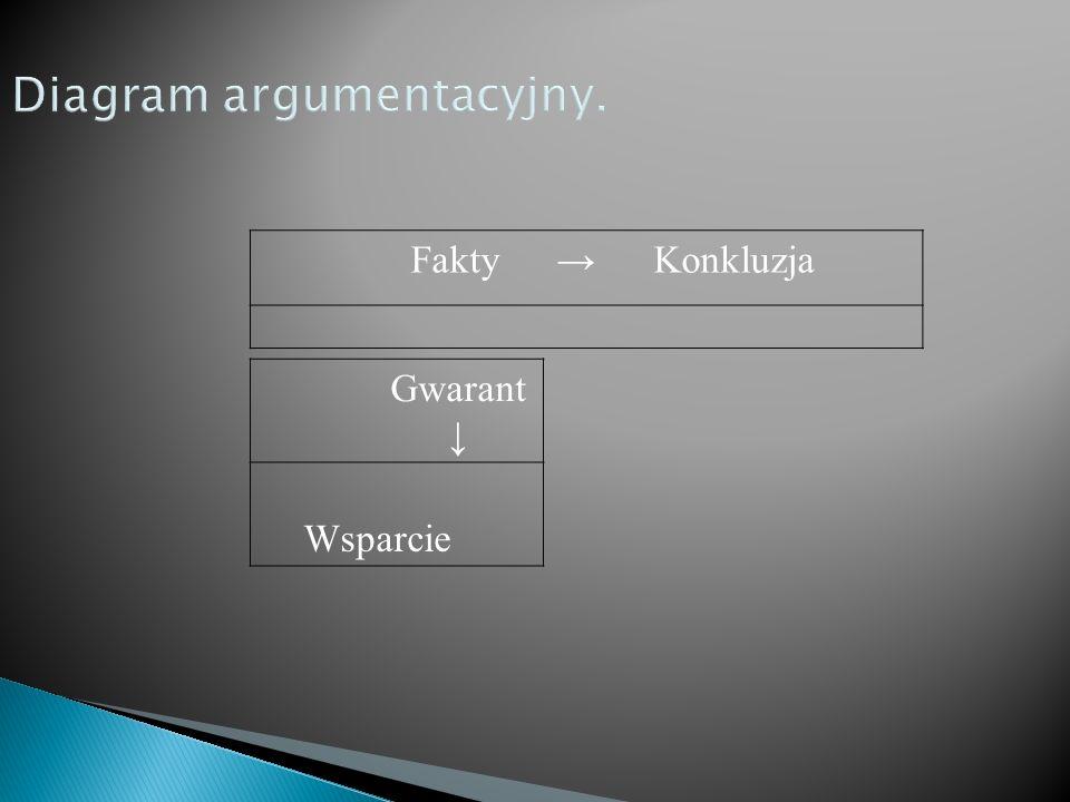 Diagram argumentacyjny.