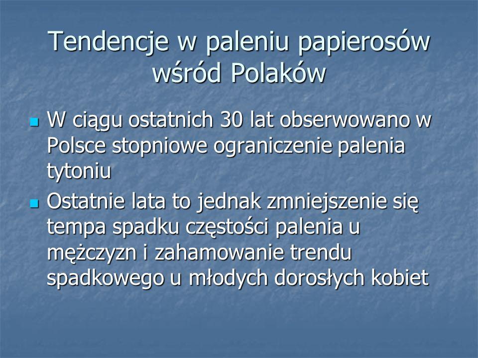 Tendencje w paleniu papierosów wśród Polaków