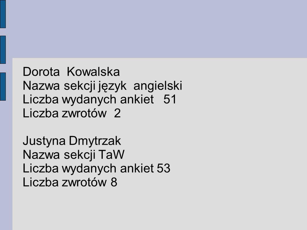 Dorota Kowalska Nazwa sekcji język angielski. Liczba wydanych ankiet 51. Liczba zwrotów 2. Justyna Dmytrzak.