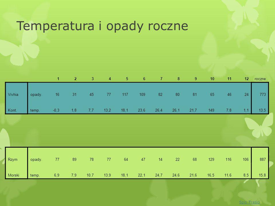Temperatura i opady roczne