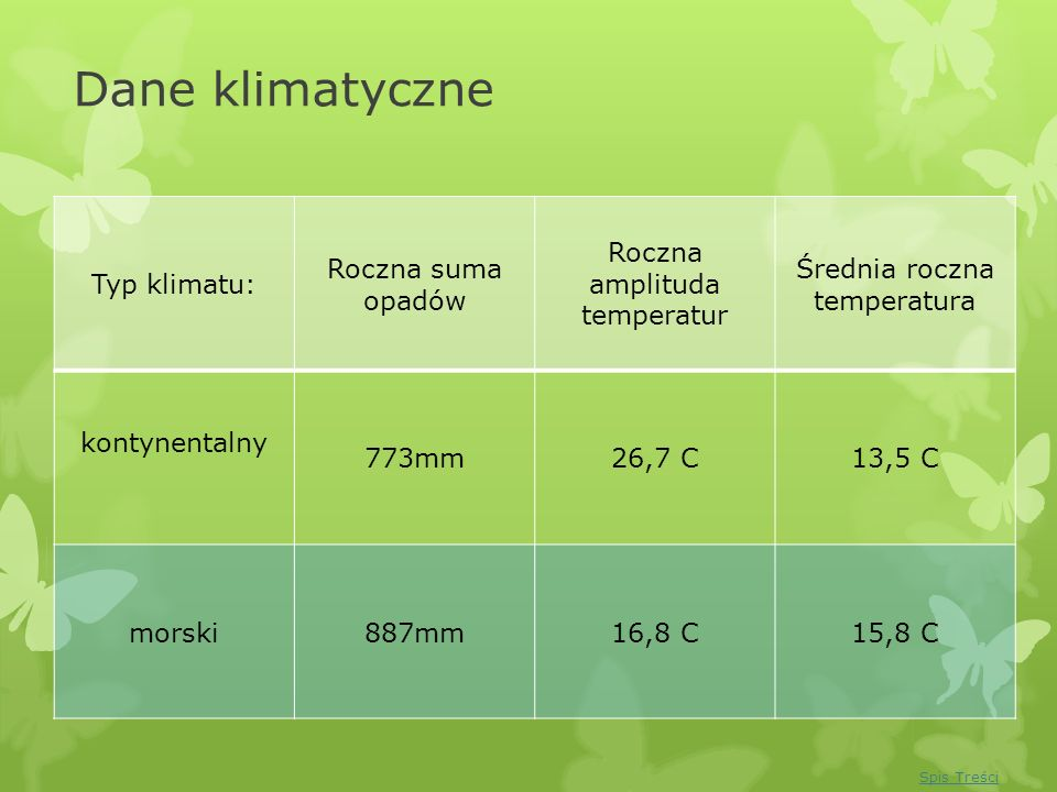 Dane klimatyczne Typ klimatu: Roczna suma opadów