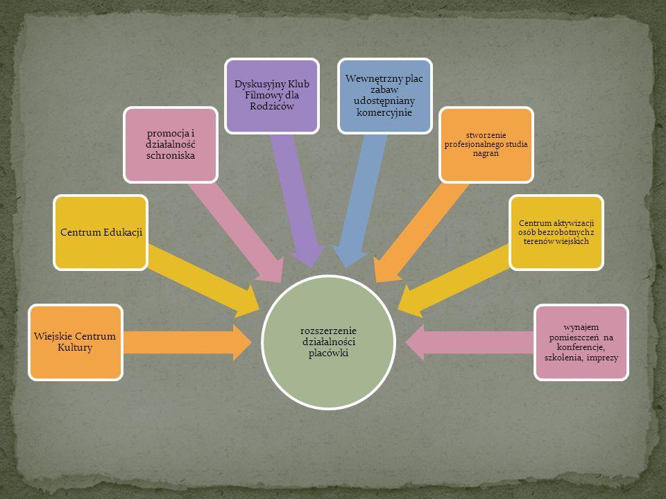 rozszerzenie działalności placówki Wiejskie Centrum Kultury