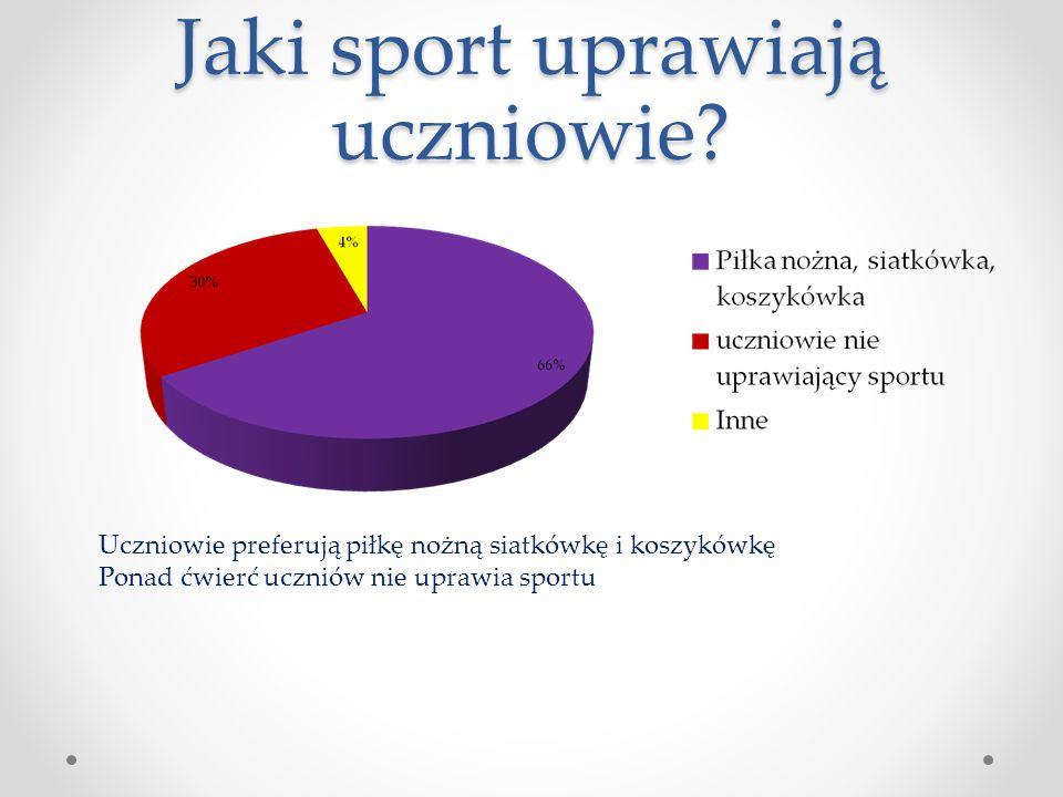 Jaki sport uprawiają uczniowie