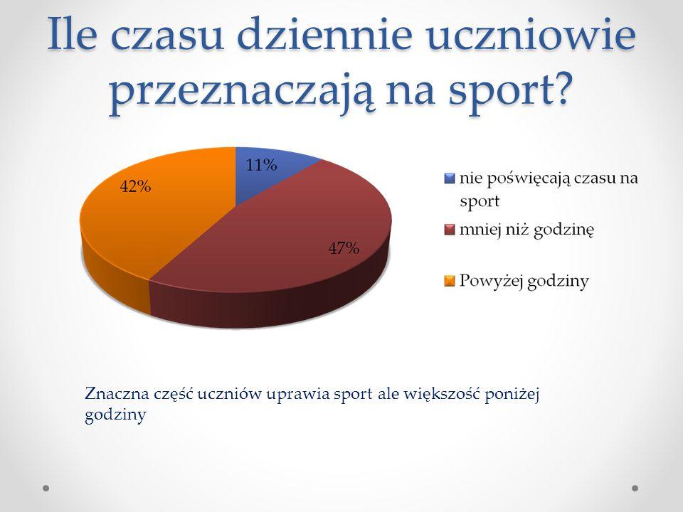 Ile czasu dziennie uczniowie przeznaczają na sport