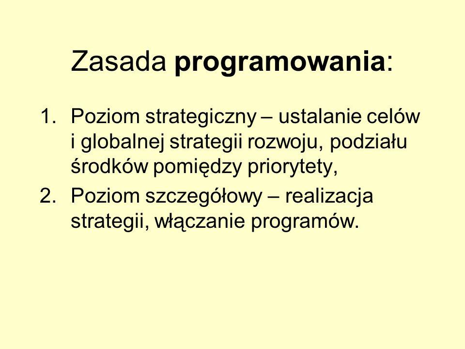 Zasada programowania: