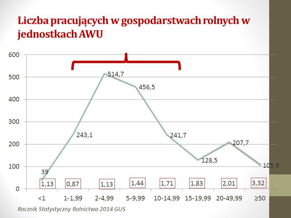 Liczba pracujących w gospodarstwach rolnych w jednostkach AWU