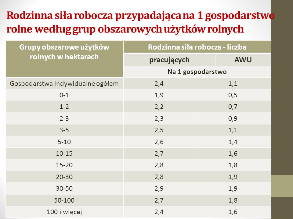 Rodzinna siła robocza przypadająca na 1 gospodarstwo rolne według grup obszarowych użytków rolnych