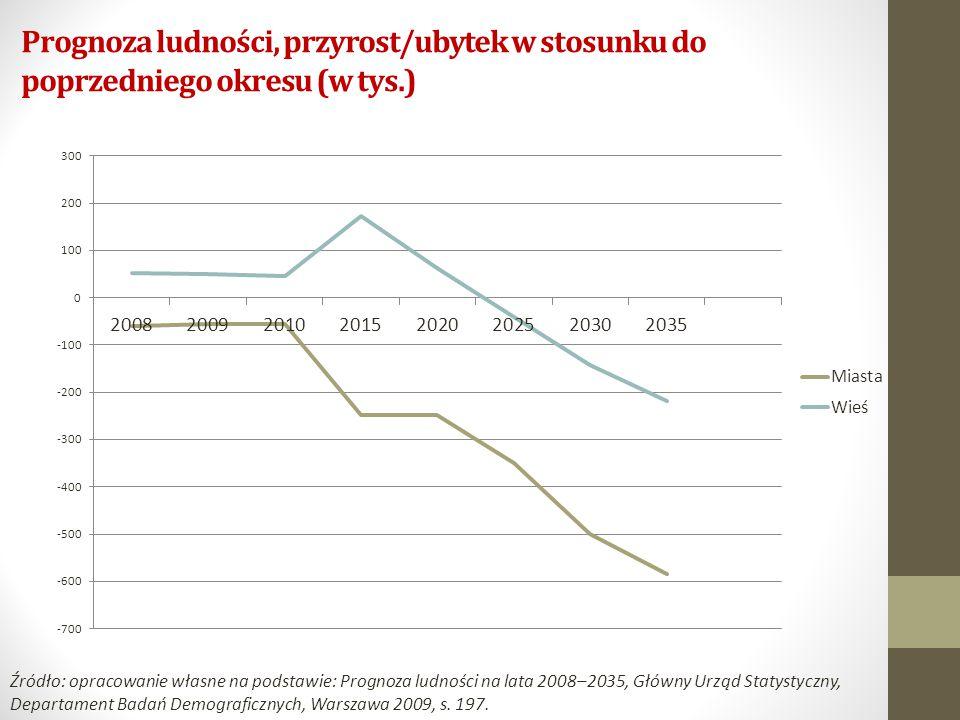 Prognoza ludności, przyrost/ubytek w stosunku do poprzedniego okresu (w tys.)
