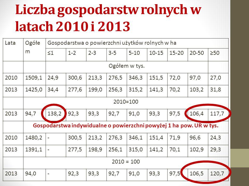 Liczba gospodarstw rolnych w latach 2010 i 2013