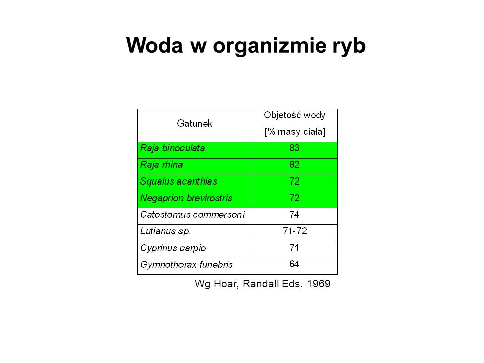 Woda w organizmie ryb Wg Hoar, Randall Eds. 1969