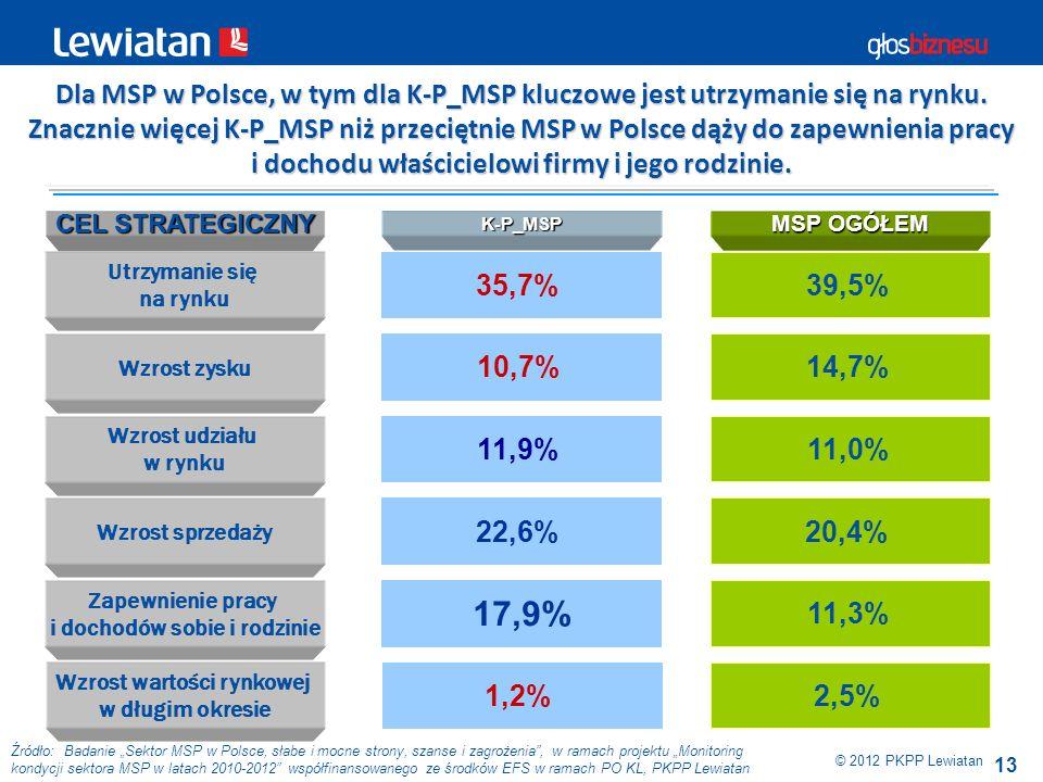 Dla MSP w Polsce, w tym dla K-P_MSP kluczowe jest utrzymanie się na rynku.