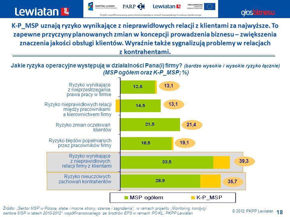 (MSP ogółem oraz K-P_MSP; %)