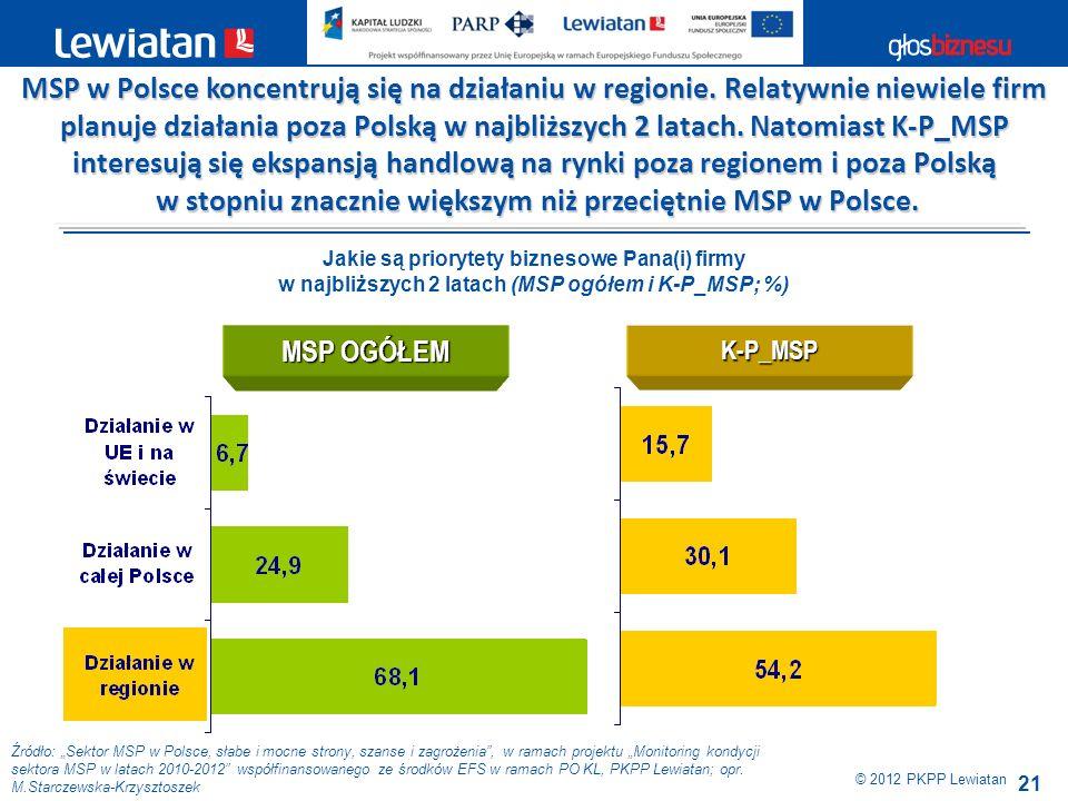 w stopniu znacznie większym niż przeciętnie MSP w Polsce.