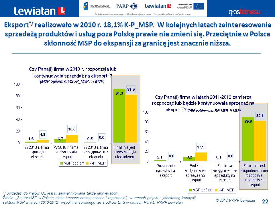 Eksport. / realizowało w 2010 r. 18,1% K-P_MSP