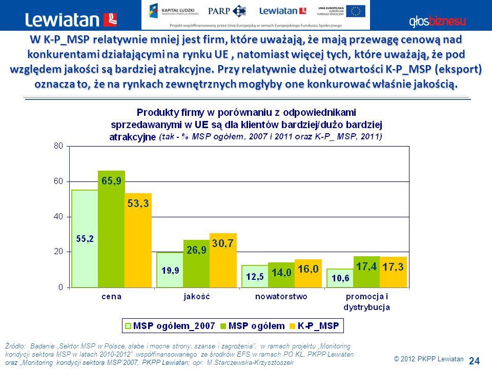 W K-P_MSP relatywnie mniej jest firm, które uważają, że mają przewagę cenową nad konkurentami działającymi na rynku UE , natomiast więcej tych, które uważają, że pod względem jakości są bardziej atrakcyjne. Przy relatywnie dużej otwartości K-P_MSP (eksport) oznacza to, że na rynkach zewnętrznych mogłyby one konkurować właśnie jakością.