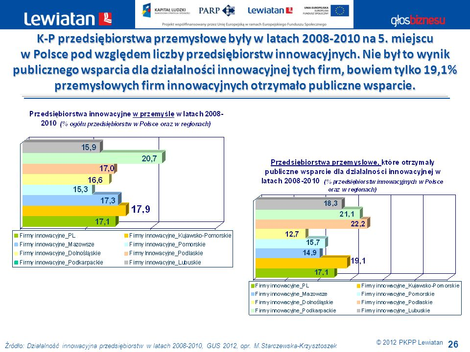 K-P przedsiębiorstwa przemysłowe były w latach 2008-2010 na 5. miejscu