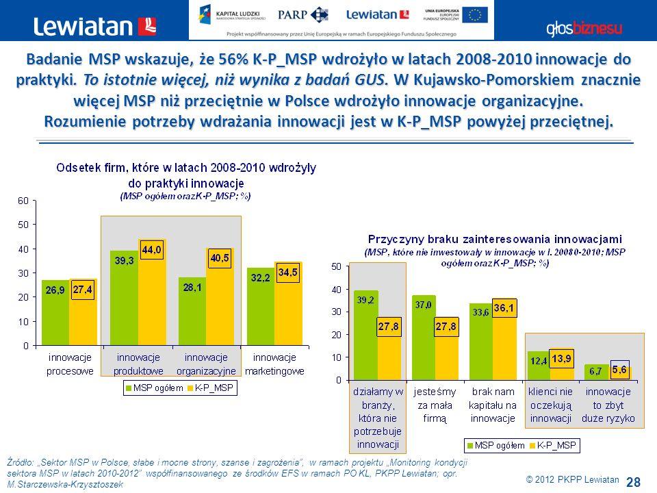 Badanie MSP wskazuje, że 56% K-P_MSP wdrożyło w latach 2008-2010 innowacje do praktyki. To istotnie więcej, niż wynika z badań GUS. W Kujawsko-Pomorskiem znacznie więcej MSP niż przeciętnie w Polsce wdrożyło innowacje organizacyjne.