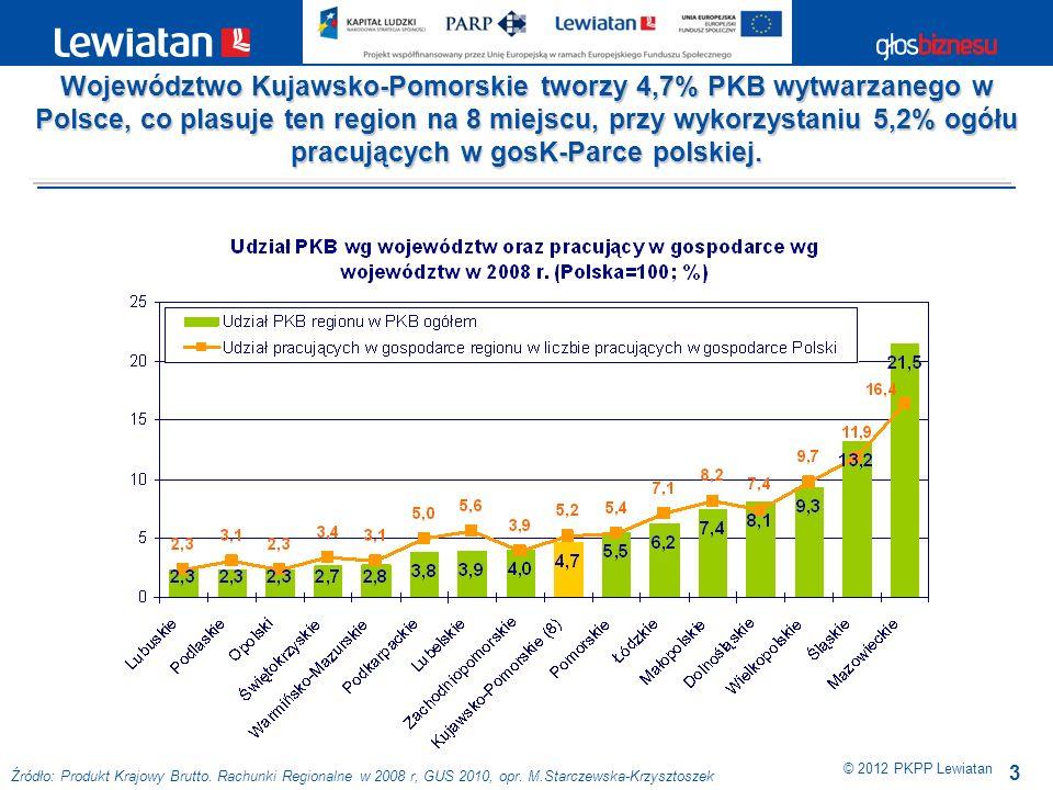 Województwo Kujawsko-Pomorskie tworzy 4,7% PKB wytwarzanego w Polsce, co plasuje ten region na 8 miejscu, przy wykorzystaniu 5,2% ogółu pracujących w gosK-Parce polskiej.