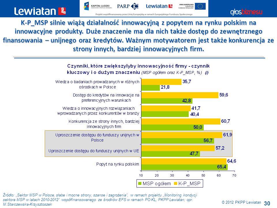 K-P_MSP silnie wiążą działalność innowacyjną z popytem na rynku polskim na innowacyjne produkty. Duże znaczenie ma dla nich także dostęp do zewnętrznego finansowania – unijnego oraz kredytów. Ważnym motywatorem jest także konkurencja ze strony innych, bardziej innowacyjnych firm.