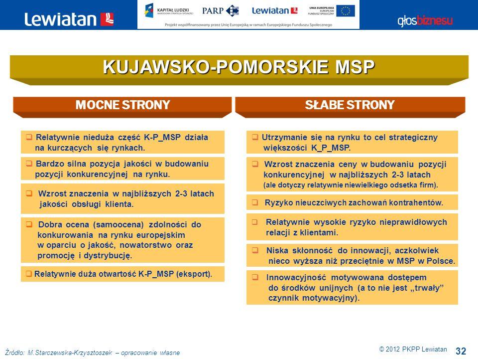 KUJAWSKO-POMORSKIE MSP