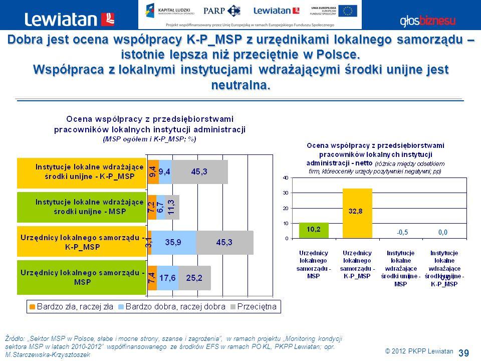 Dobra jest ocena współpracy K-P_MSP z urzędnikami lokalnego samorządu – istotnie lepsza niż przeciętnie w Polsce.