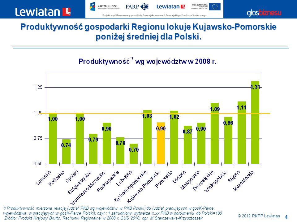 Produktywność gospodarki Regionu lokuje Kujawsko-Pomorskie