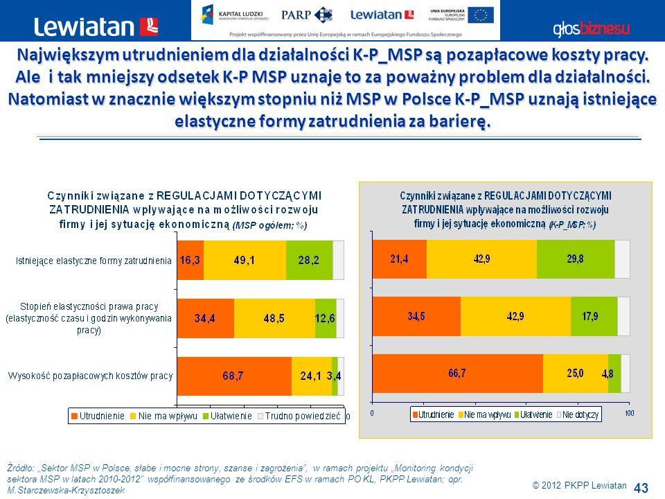 Największym utrudnieniem dla działalności K-P_MSP są pozapłacowe koszty pracy. Ale i tak mniejszy odsetek K-P MSP uznaje to za poważny problem dla działalności. Natomiast w znacznie większym stopniu niż MSP w Polsce K-P_MSP uznają istniejące elastyczne formy zatrudnienia za barierę.