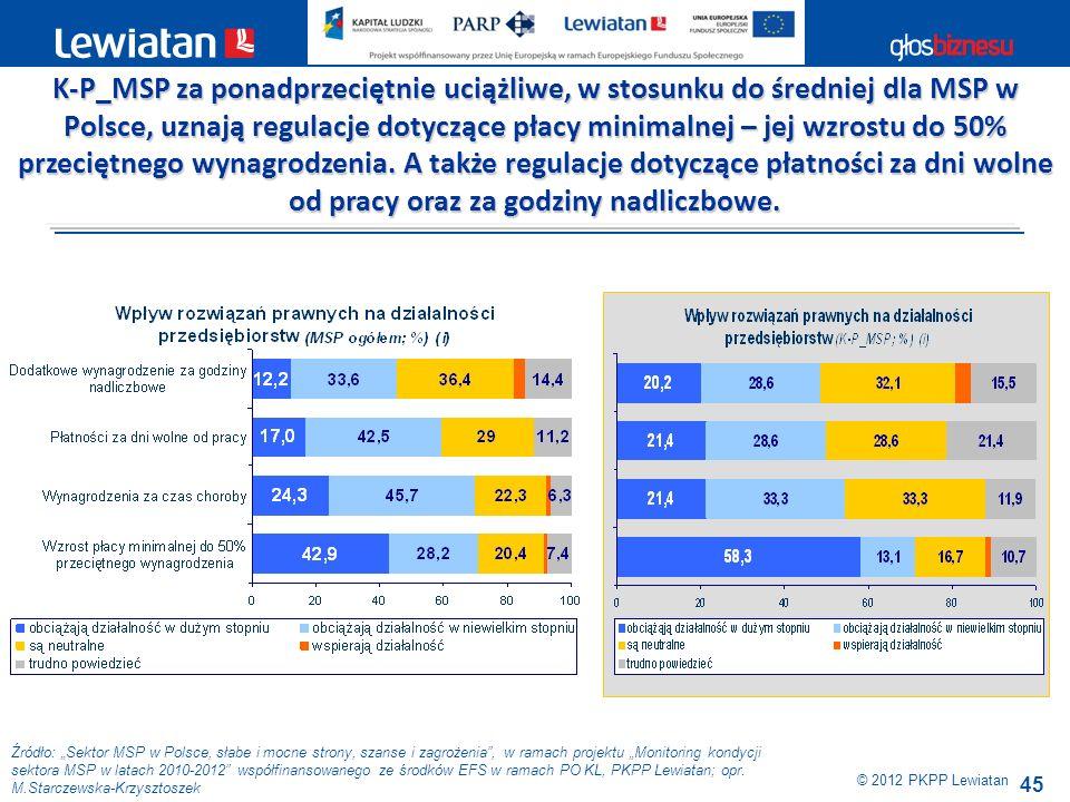 K-P_MSP za ponadprzeciętnie uciążliwe, w stosunku do średniej dla MSP w Polsce, uznają regulacje dotyczące płacy minimalnej – jej wzrostu do 50% przeciętnego wynagrodzenia. A także regulacje dotyczące płatności za dni wolne od pracy oraz za godziny nadliczbowe.